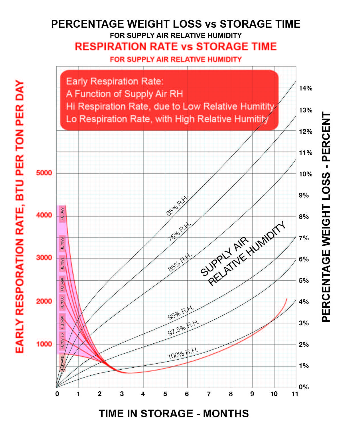 WEIGHT LOSS & RESPIRATION RATE